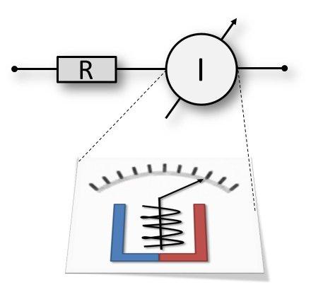 Messprinzip Strom messen mit analogem Multimeter.